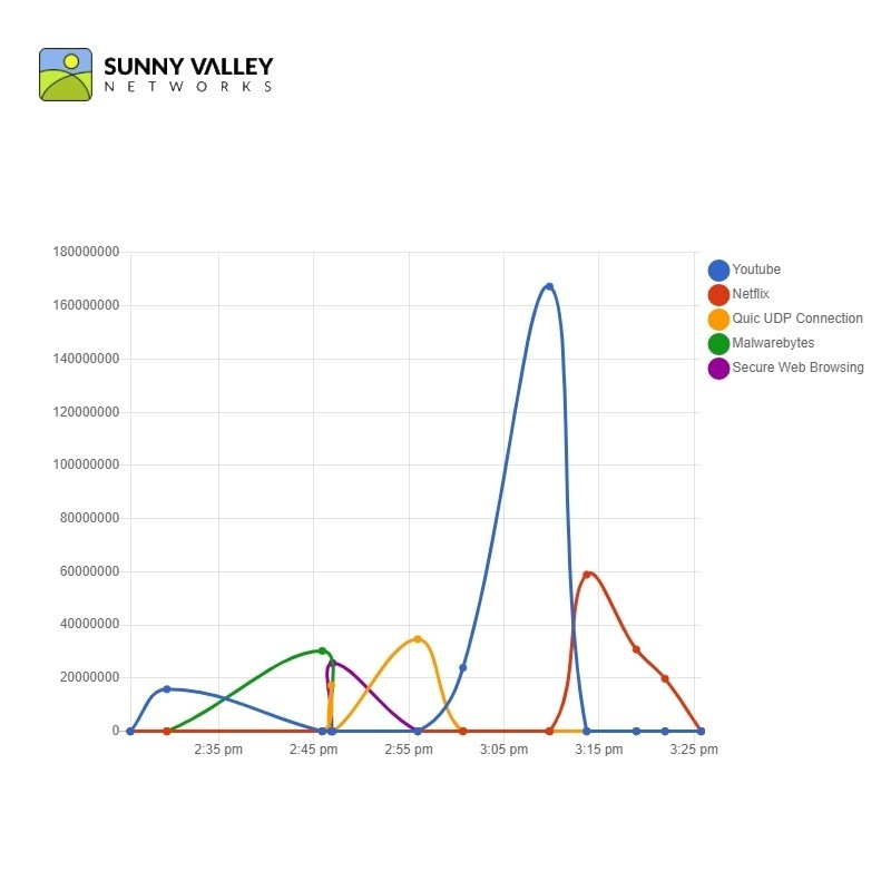 Sensei SOHO 2 Years (50 Devices) Sunny Valley - 1