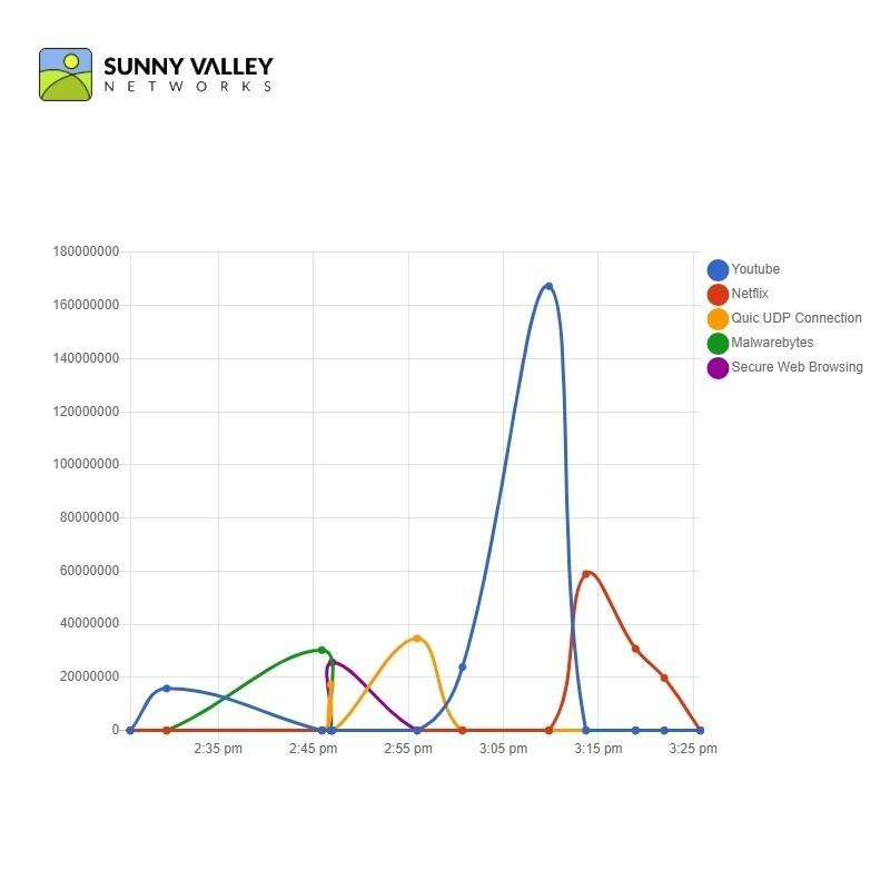 Sensei SOHO 3 Years (50 Devices) Sunny Valley - 1